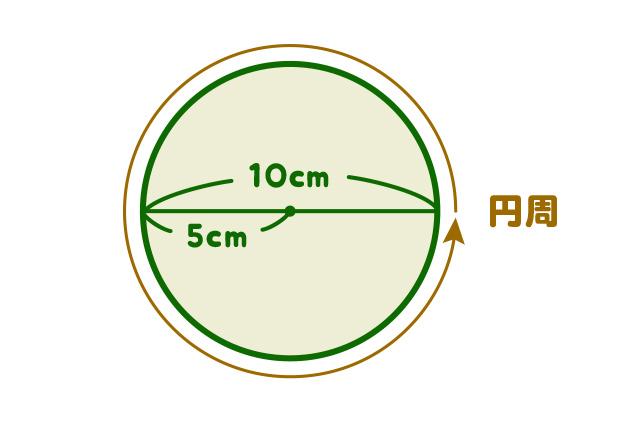 Q1. つぎの円周の長さはいくつでしょう?